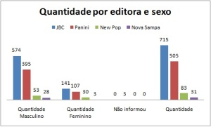 Qtd por Editora e Sexo