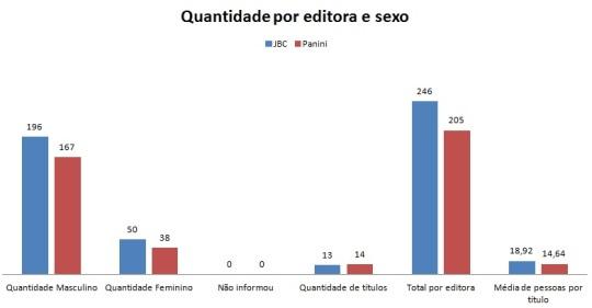 Quantidade de pessoas e títulos por editora