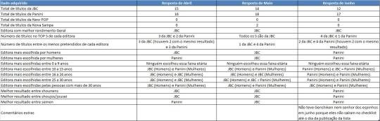 Comparação de Abril a Junho - Dados em relação as Editoras