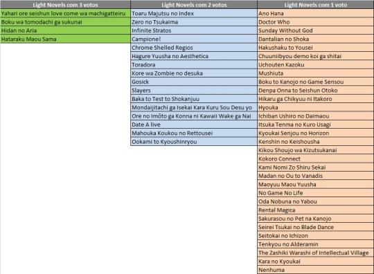As 50 novels que receberam menos de 4 votos cada.