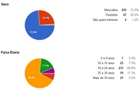 SexoFaixaEtária